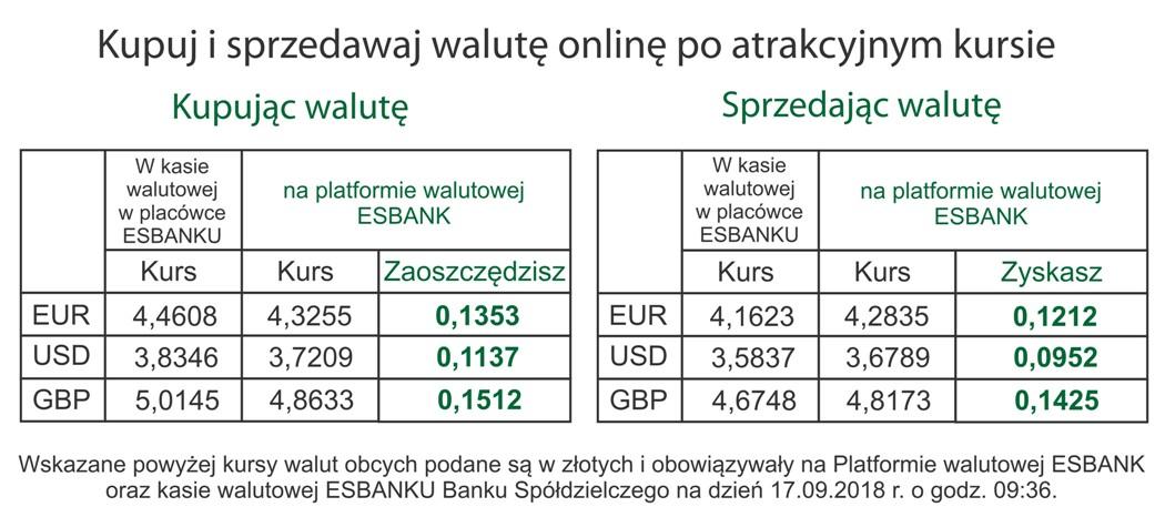 Platforma Walutowa ESBANK